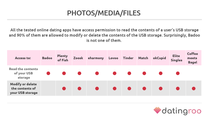 permissions to access photos media and files by dating apps