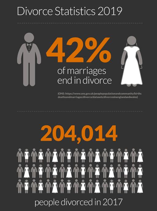 divorce statistics 2019 infrographic